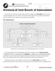 Canadian Government: Divisions of Each Branch of Government Gr. 5-8