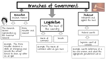 Canadian Government review
