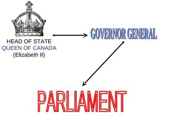 Canadian Govt System