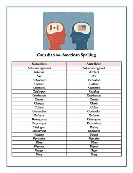Canadian vs. American Spelling