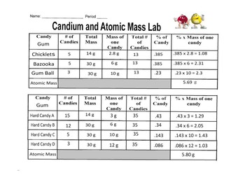 Candium and  Atomic Mass
