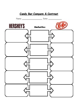 Candy Bar Compare & Contrast