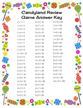 Candyland Cards: Multiplication Numbers 1-10