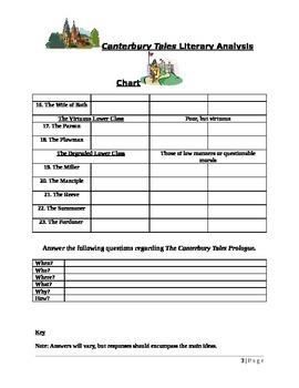 Canterbury Tales Graphic Organizer