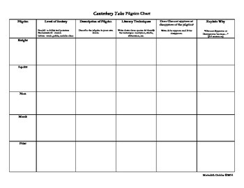 Canterbury Tales Pilgrim Chart