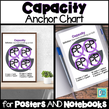 Capacity Anchor Chart