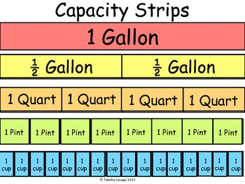 Capacity Conversion Strips- gallon, 1/2 gallon, quart, pint, and cup