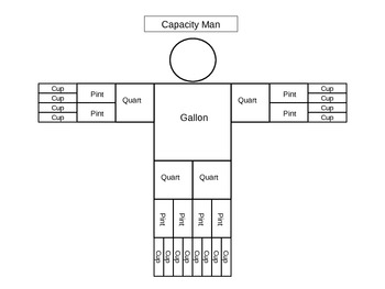 Capacity Man (gallons, quarts, pints, & cups)