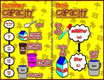 Capacity = Poster/Anchor Chart with Cards for Students