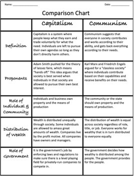 Capitalism vs Socialism: Common Core Aligned