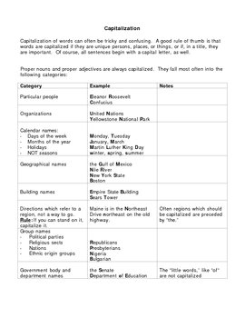 Capitalization Rule Chart and Capitalization Quiz