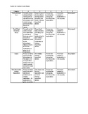 Carbon Cycle Poster Rubric