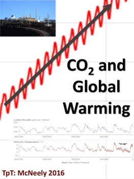 Carbon Dioxide (CO2) and Global Warming