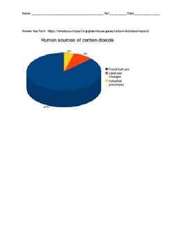 Carbon Dioxide Green House Gas Emissions Prediction Entrance Slip