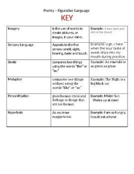 Card Sort - Figurative Language Terminology