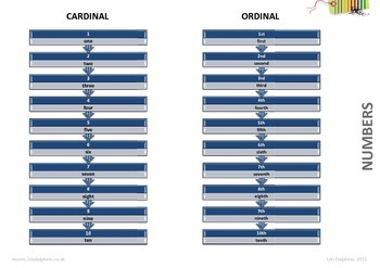 Cardinal, Ordinal and Nominal Numbers