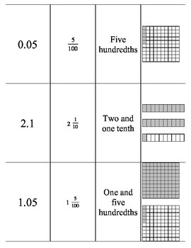 Cards Relating Fractions, Decimals, Written Form and Models