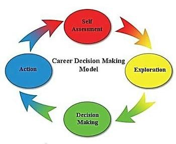 Career Decision Making
