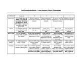 Career Research Oral Presentation Rubric
