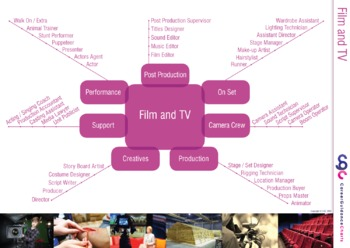 Careers in Film and Television