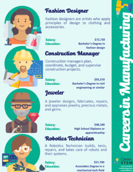 Careers In Manufacturing Poster Set Online Stem Activities Distance Learning
