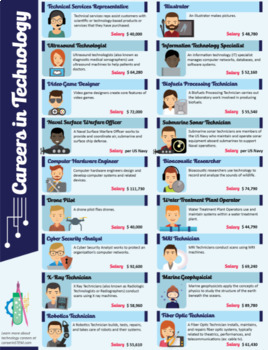 Careers in Technology Poster - 18 STEM jobs!