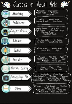 Careers in Visual Arts Poster