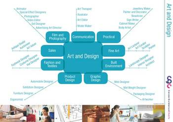 Careers with Art and Design