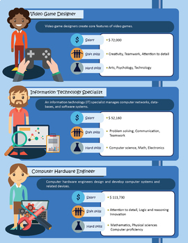Careers with Computers Posters Set w online STEM activities (distance learning)