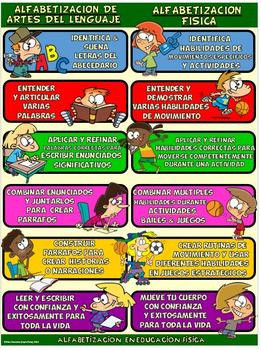 Cartel de la educación física: Analogía de Alfabetizacion Física