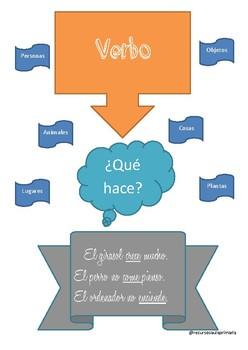 Carteles clases de palabras.