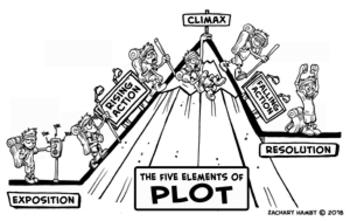 Cartoon Elements Of Plot Diagram Printable Worksheet And Clipart Elements Worksheet And Answers Elements Of Plot Worksheet #9