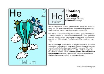 Cartoon Periodic Table: First 5 Elements Cartoon Character Worksheets [H to B]