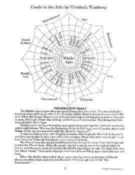 Castle in the Attic Literature Guide