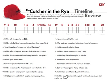 holdens overanalyzation of events in the catcher in the rye by j d salinger A summary of chapters 1–2 in j d salinger's the catcher in the rye  holden  caulfield writes his story from a rest home to which he has been sent for therapy   expressive one—and every event receives holden's distinctive commentary.