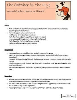Catcher in the Rye - Internal Conflict Notes