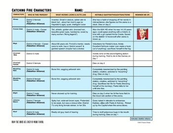 Catching Fire (Hunger Games trilogy) Character Description Organizer