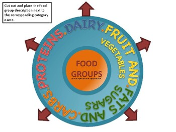 Categories - Food Groups