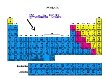 Categories of the periodic table by aprotonicpointofview tpt categories of the periodic table urtaz Choice Image