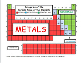 Categories of the Periodic Table of the Elements