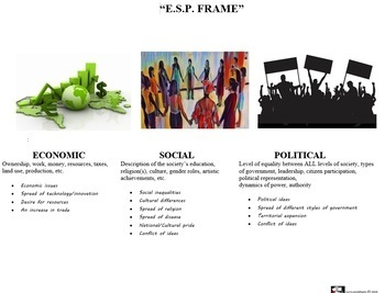 Categorizing History into Economic, Social and Political Structures