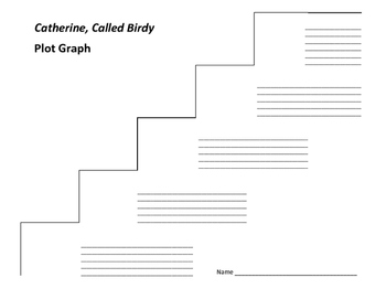 Catherine, Called Birdy Plot Graph - Karen Cushman