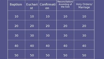 Catholic Sacraments Jeopardy Game