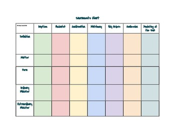 Catholic Sacraments Unit - Chart