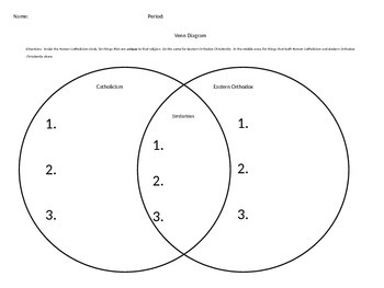 Catholicism&Eastern Orthodox venn diagram and essay