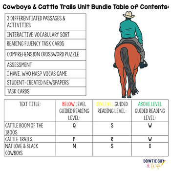Cattle Movement of the 1800s BUNDLE