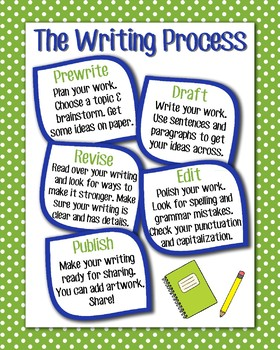 The Writing Process Anchor Chart, Green Polka Dot