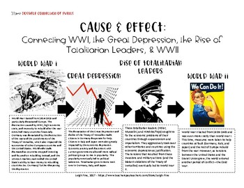 Cause & Effect--WWI, Great Depression, Totalitarian Leaders, & WWII