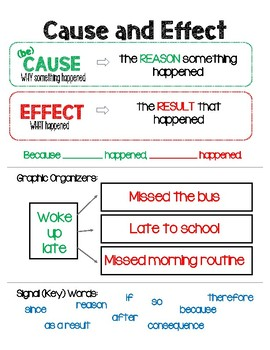 Cause and Effect- Anchor Chart