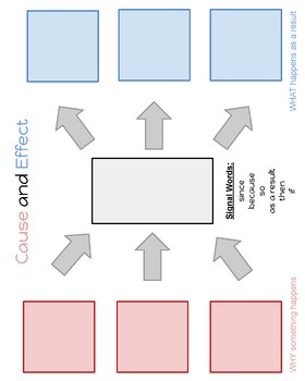 Cause and Effect Anchor Chart Poster (Multi-Flow Map)